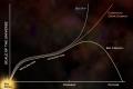 دراسة تشير إلى استحواذ الطاقة المظلمة على المادة المظلمة