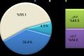بالمقارنة مع إسرائيل والدول الغربية متوسط العمر ونسبة كبار السن في الضفة والقطاع متدنيان