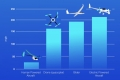 أسرع طائرة دون طيار على وجه الأرض تتخطى سرعتها 263 كم/ساعة