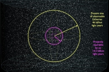 3% فقط من الكون مُتاح لنا، ماذا عن بقيّة الـ ...