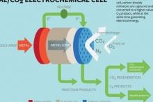 تقنية جديدة هكذا سنقوم بتحويل ثاني أكسيد الكربون إلى طاقة ...