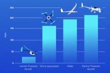 أسرع طائرة دون طيار على وجه الأرض تتخطى سرعتها 263 ...