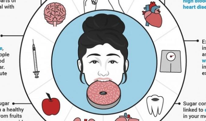 كيف يؤثر ما نتناوله من سكر على الجسم والدماغ؟