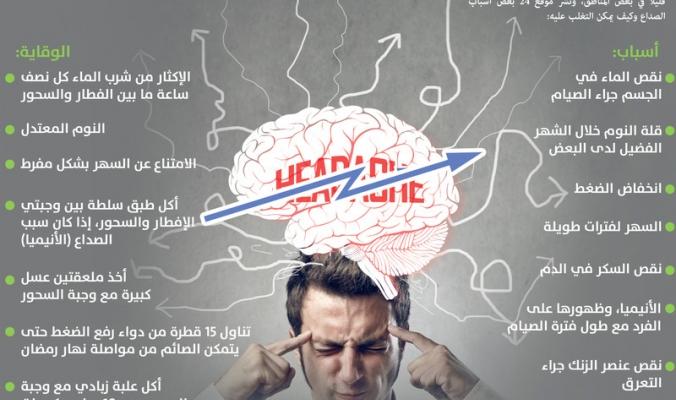 8 أسباب للصداع أثناء الصيام وطرق التغلب عليه