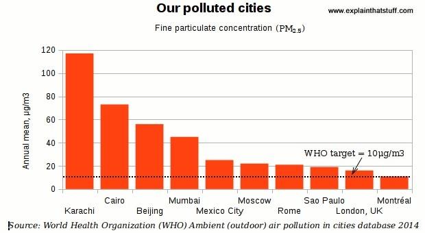 تقرير جديد لمنظمة الصحة العالمية يقول بأن تلوث الهواء يؤدي إلى وفاة 6.5 مليون شخص سنويا لكنه يُغَيَّبَ عوامل خطيرة للتلوث الهوائي