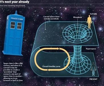 كيف نبني آلة سفر عبر الزمن على طريقة ستيفن هوكينج؟