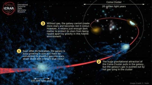 المجرات الميتة تساعدنا على فهم أحد أعظم ألغاز الكون
