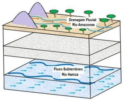 اكتشاف نهر عظيم بطول 6000 كيلومترا تحت سطح الأرض