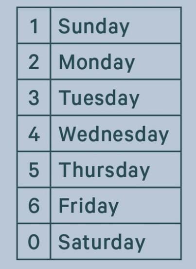 تحديد يوم الاسبوع المطابق لتاريخ معين، سحر أم رياضيات؟