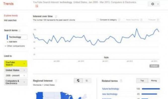 """""""غوغل ترندز"""" تضيف يوتيوب إلى محركها"""