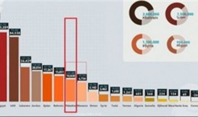 بالمقارنة مع عدد السكان- فلسطين الأعلى عالميا في استخدام الفيس بوك