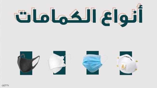4 أنواع من الكمامات.. في أي حالة نستخدم أيا منها؟